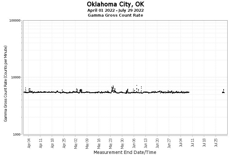Oklahoma City, OK - Gamma Gross Count Rate