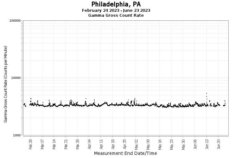 Philadelphia, PA - Gamma Gross Count Rate