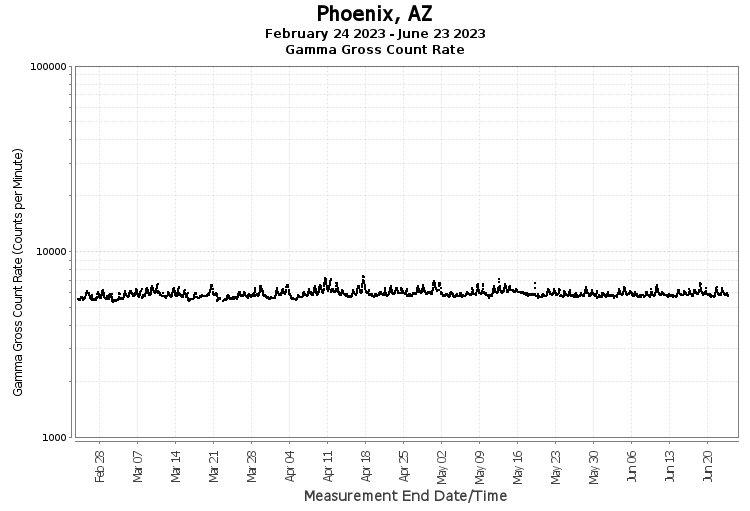 Phoenix, AZ - Gamma Gross Count Rate