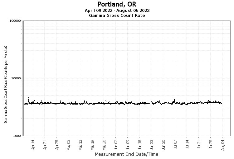 Portland, OR - Gamma Gross Count Rate