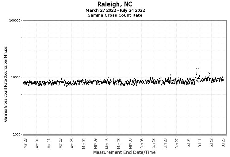 Raleigh, NC - Gamma Gross Count Rate