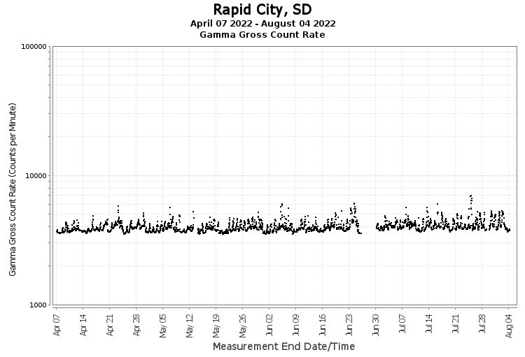 Rapid City, SD - Gamma Gross Count Rate