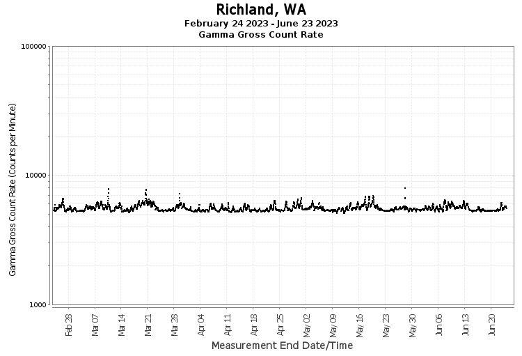 Richland, WA - Gamma Gross Count Rate
