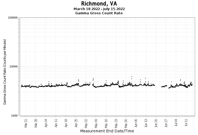 Richmond, VA - Gamma Gross Count Rate