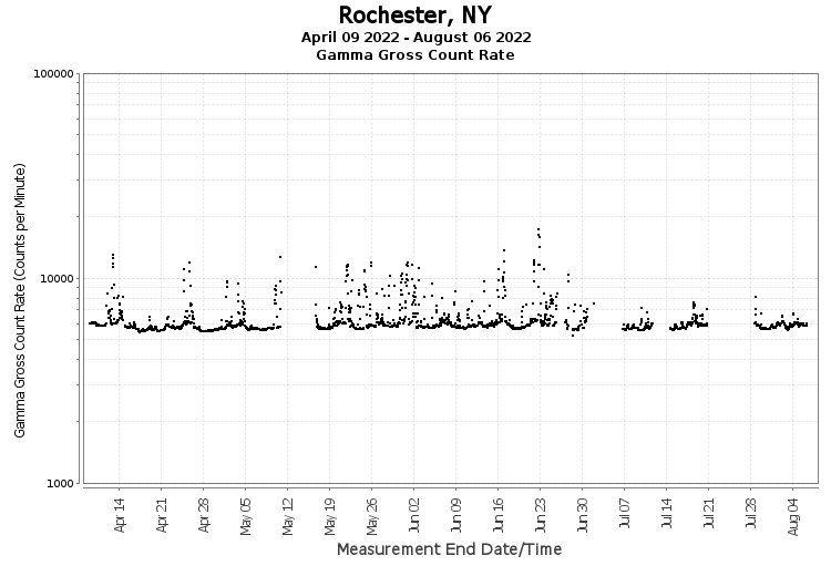 Rochester, NY - Gamma Gross Count Rate