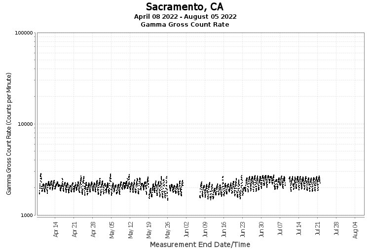 Sacramento, CA - Gamma Gross Count Rate