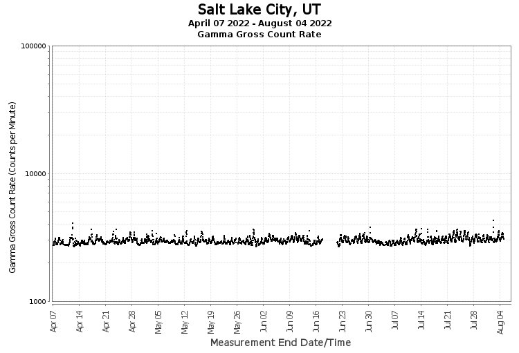 Salt Lake City, UT - Gamma Gross Count Rate