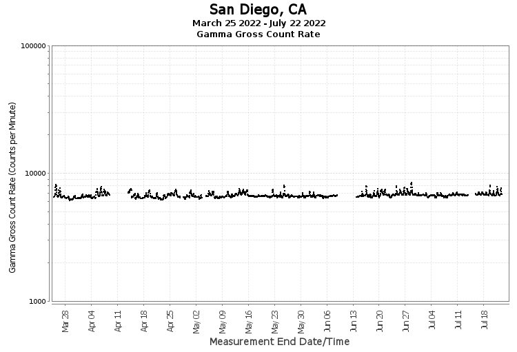 San Diego, CA - Gamma Gross Count Rate