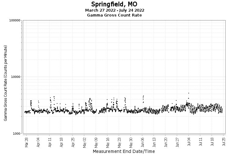 Springfield, MO - Gamma Gross Count Rate
