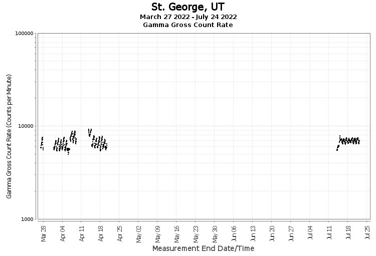 St. George, UT - Gamma Gross Count Rate