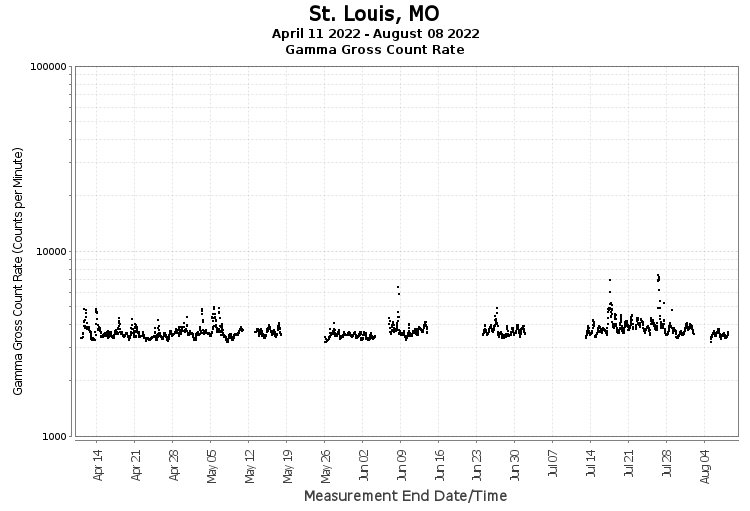 St. Louis, MO - Gamma Gross Count Rate
