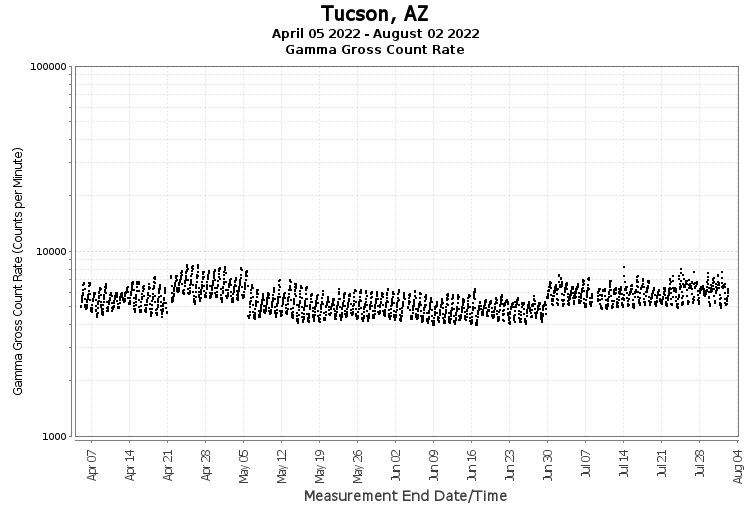 Tucson, AZ - Gamma Gross Count Rate