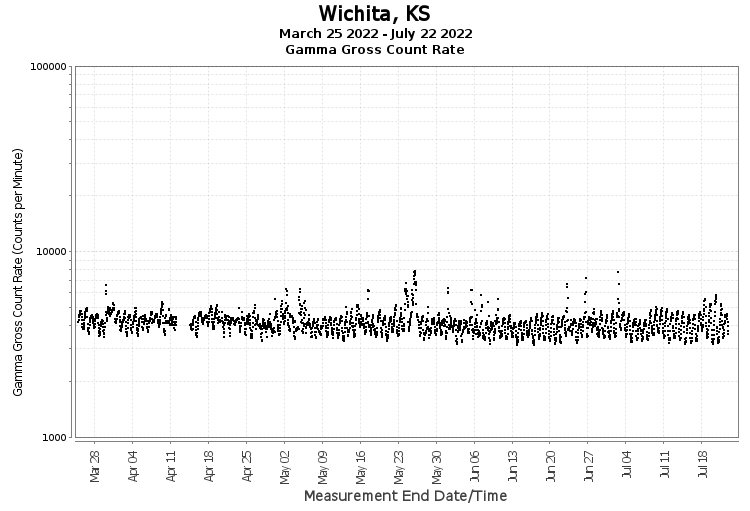 Wichita, KS - Gamma Gross Count Rate