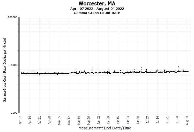 Worcester, MA - Gamma Gross Count Rate