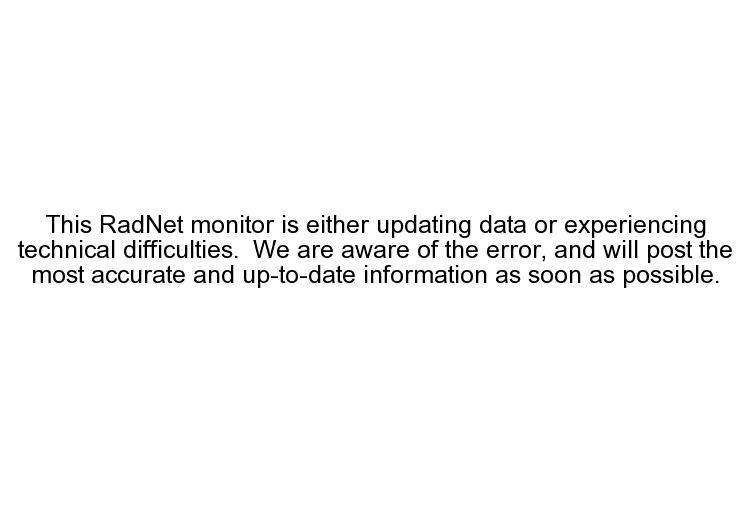 Yuma, AZ - Gamma Gross Count Rate